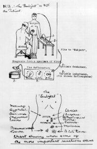 Prática de Radiônica pelo Dr. Abrams